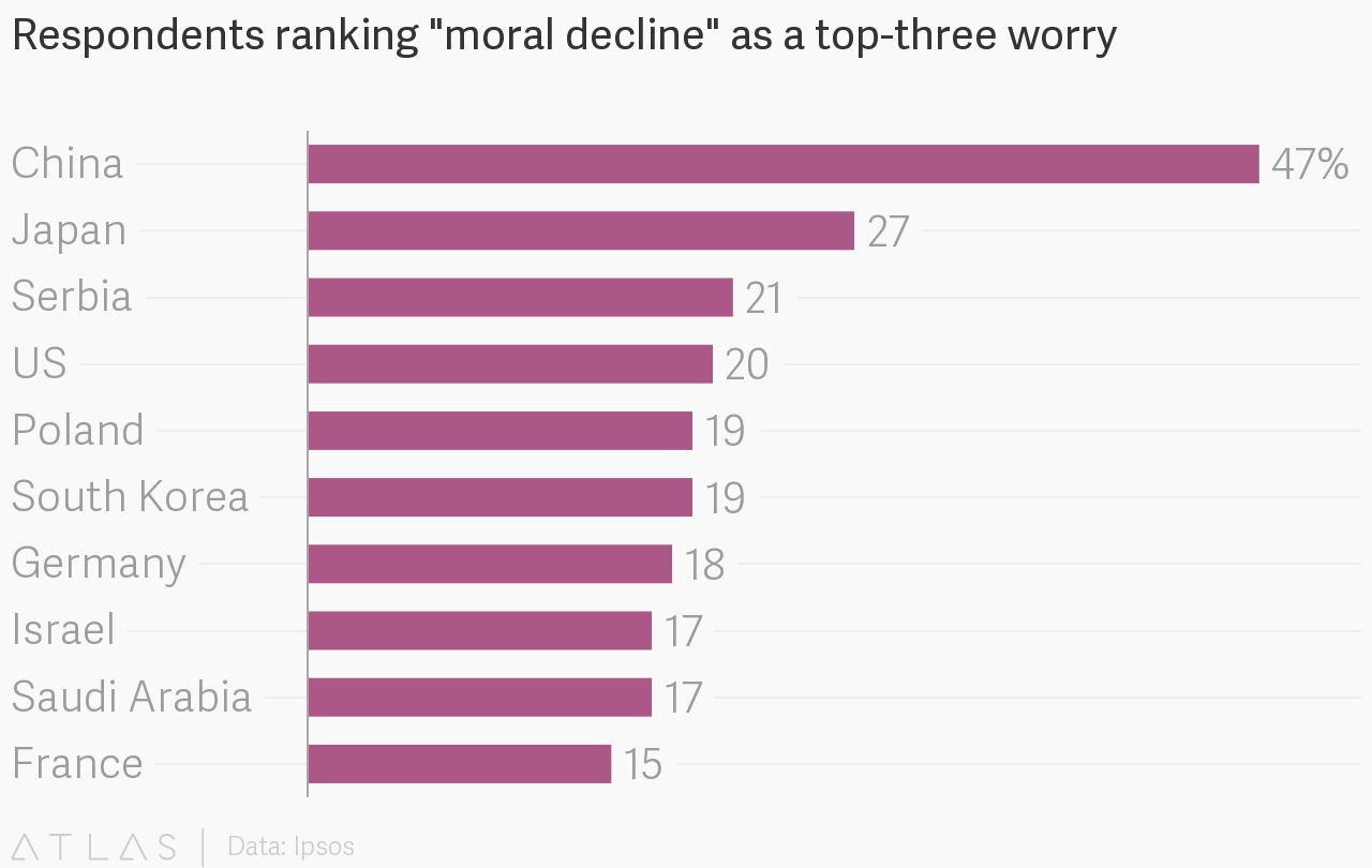 Respondents ranking moral decline as a top three worry