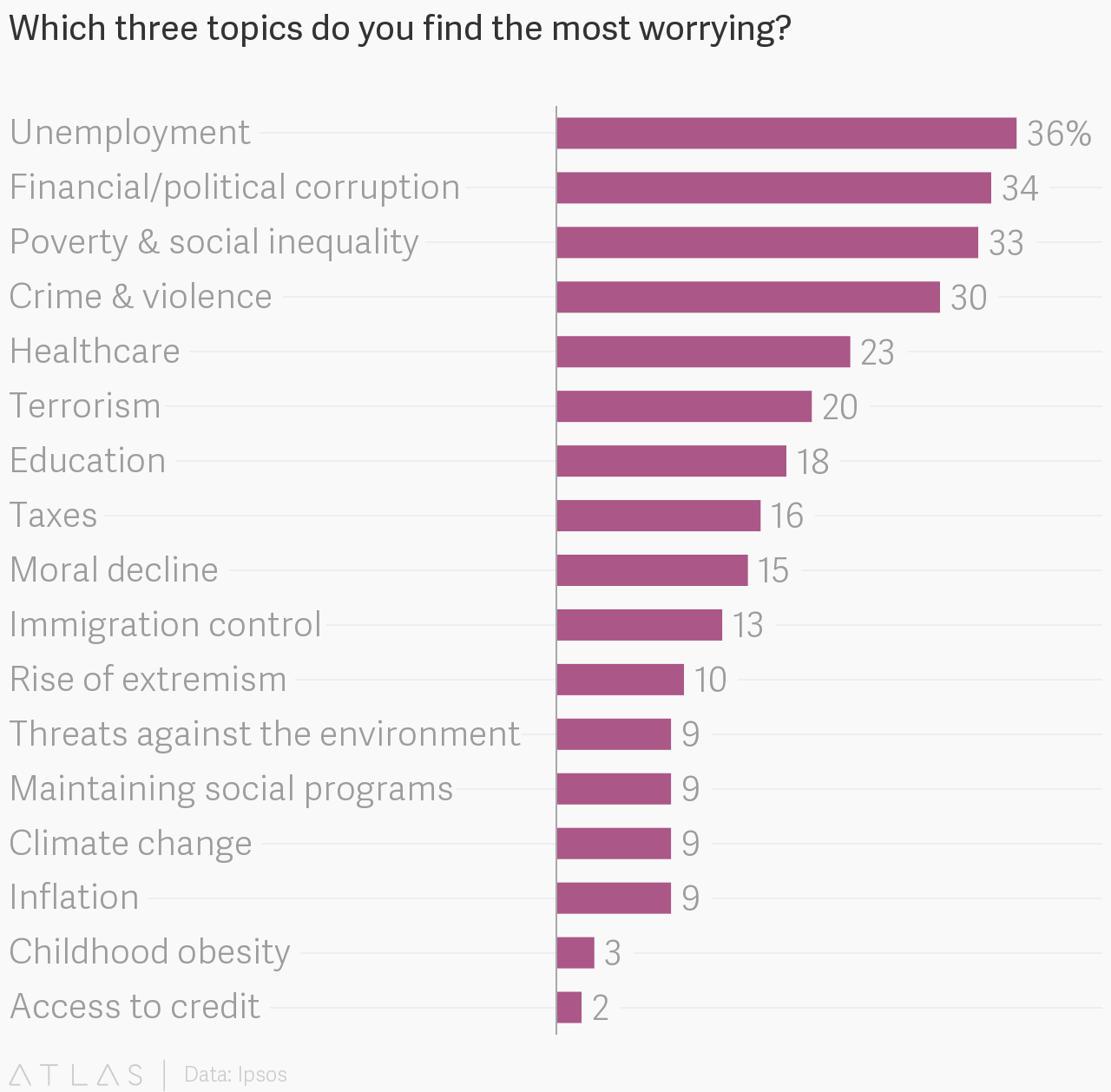 Which three topics do you find the most worrying